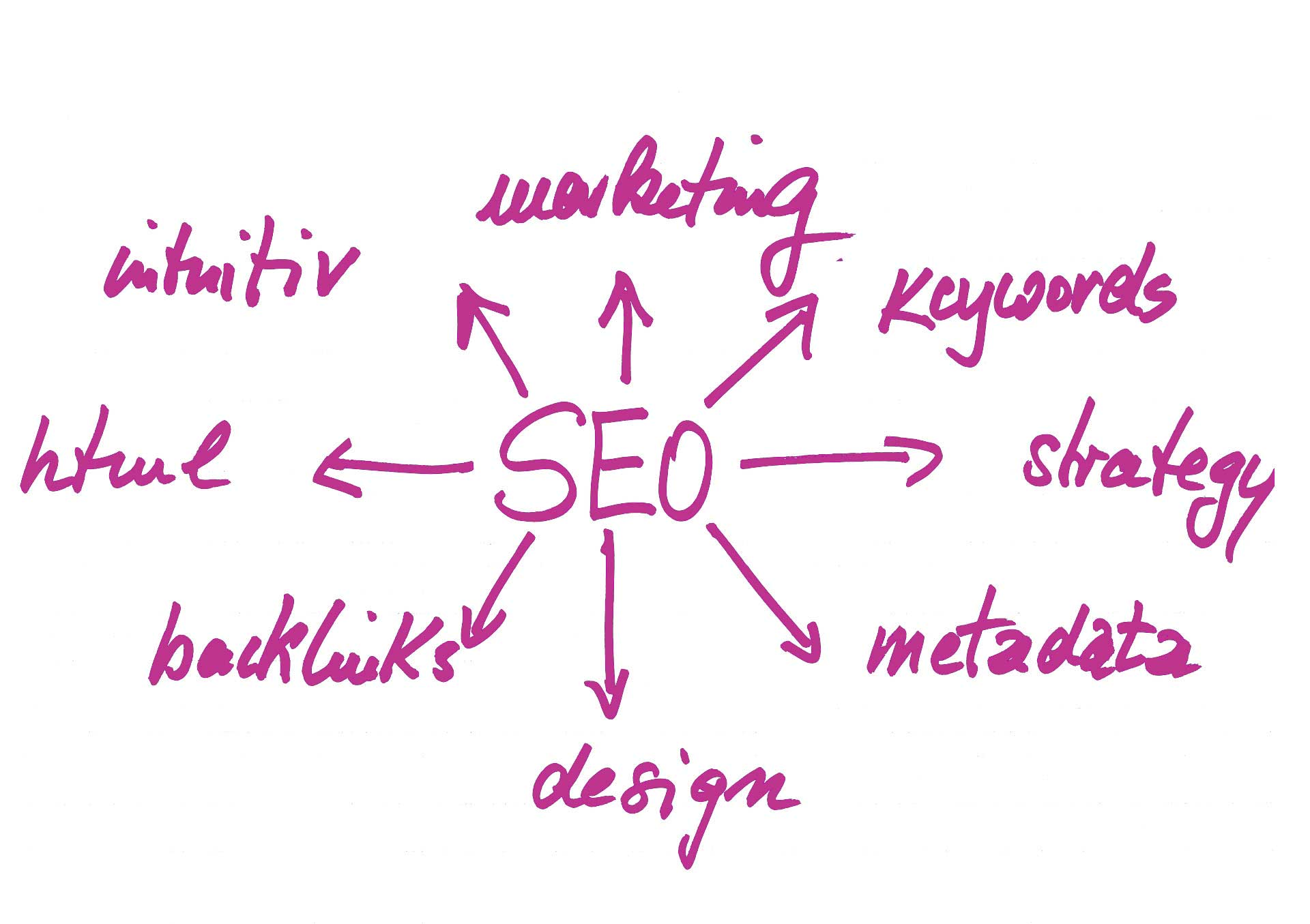 SEO Mindmap mit backlinks, design, metadata, strategy, keywords, marketing , intuitiv und html